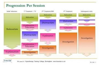 image of Profession per LCH session